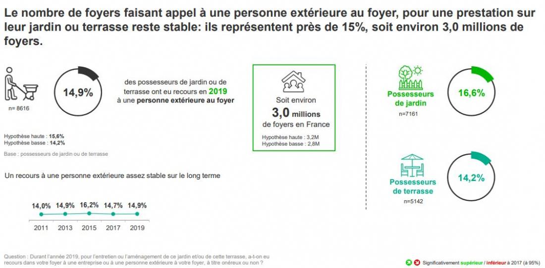 Source: Panel consommateurs Kantar pour VAL'HOR et FranceAgriMer, données 2019