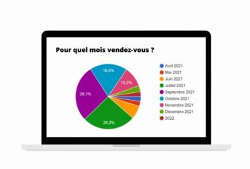 Questionnaire posé au mois d'Avril 2021 aux franchisés